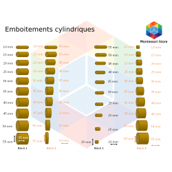 emboitements cylindriques